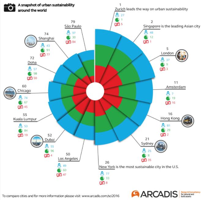 Arcadis Sustainable Cities report