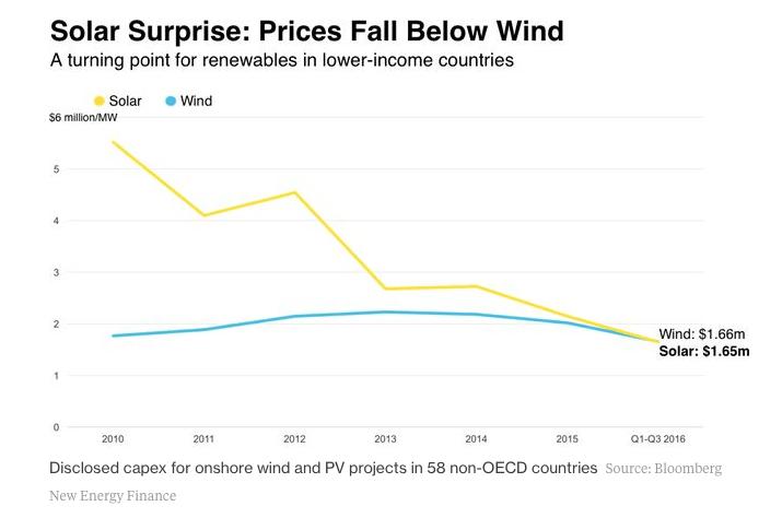 Solar Power vs Wind Power, according to Bloomberg