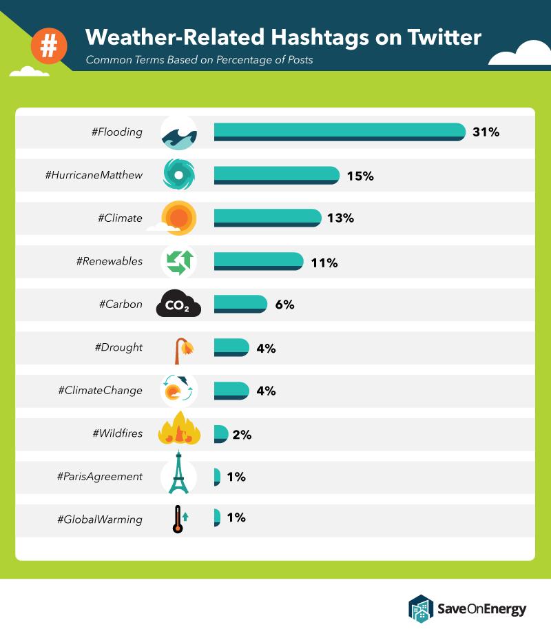 climate change hashtags trending on twitter